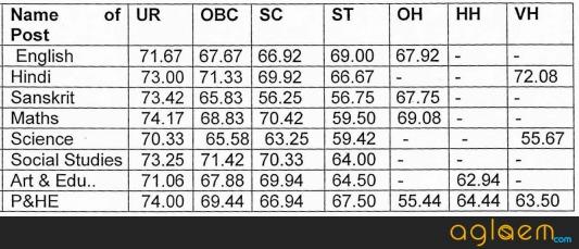 KVS Result 2017   Check Kendriya Vidyalaya Sangathan TGT, PGT, PRT, Principal Results