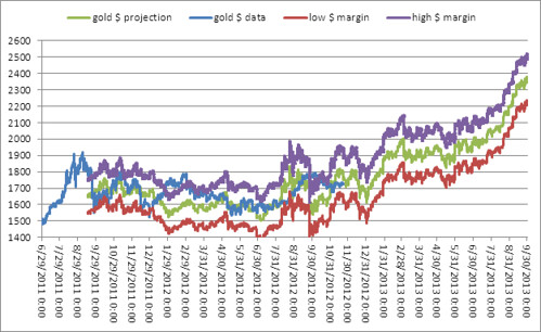 goldpricemodel 2013 projection | by goldpricemodel