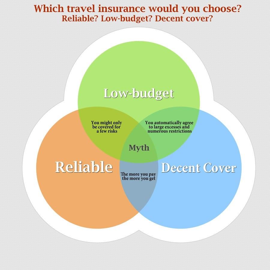 Globelink Travel Insurance