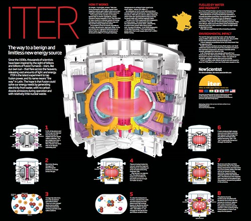 ITER fusion poster | by Nigel Hawtin