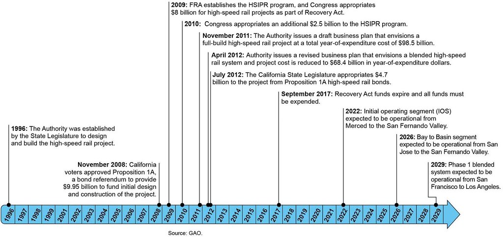 figure 2 timeline of california high speed rail project flickr