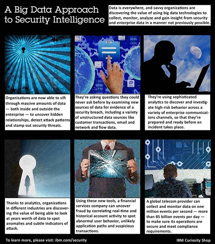 A Big Data Approach to Security Intelligence | by IBM Curiosity Shop