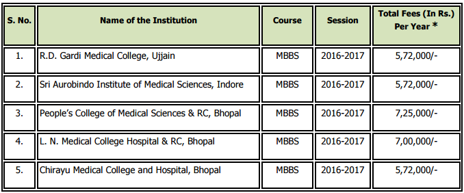 APDMCMP MBBS / BDS Admission 2016