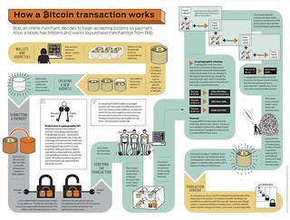 Elink Bitcoin Charts