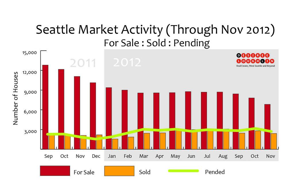 Seattle market activity nov 2012 real estate market for Real estate market seattle