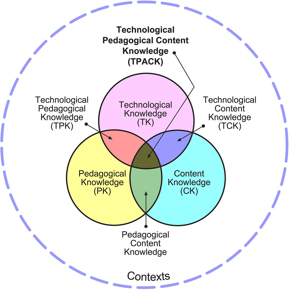 Create Venn Diagram: The TPACK image | Original from tpack.org and placed here tou2026 | Flickr,Chart