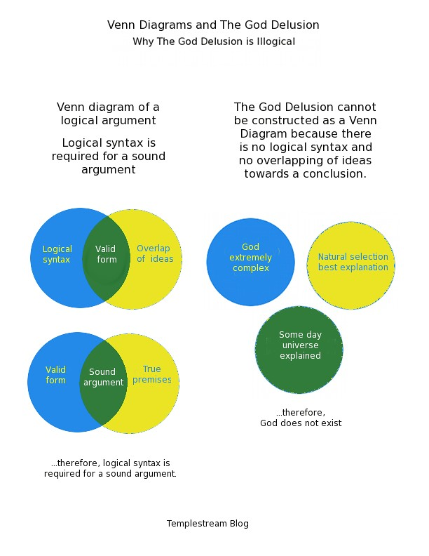 6 Way Venn Diagram Generator: Venn Diagrams and The God Delusion | Visual aids can be helpu2026 | Flickr,Chart