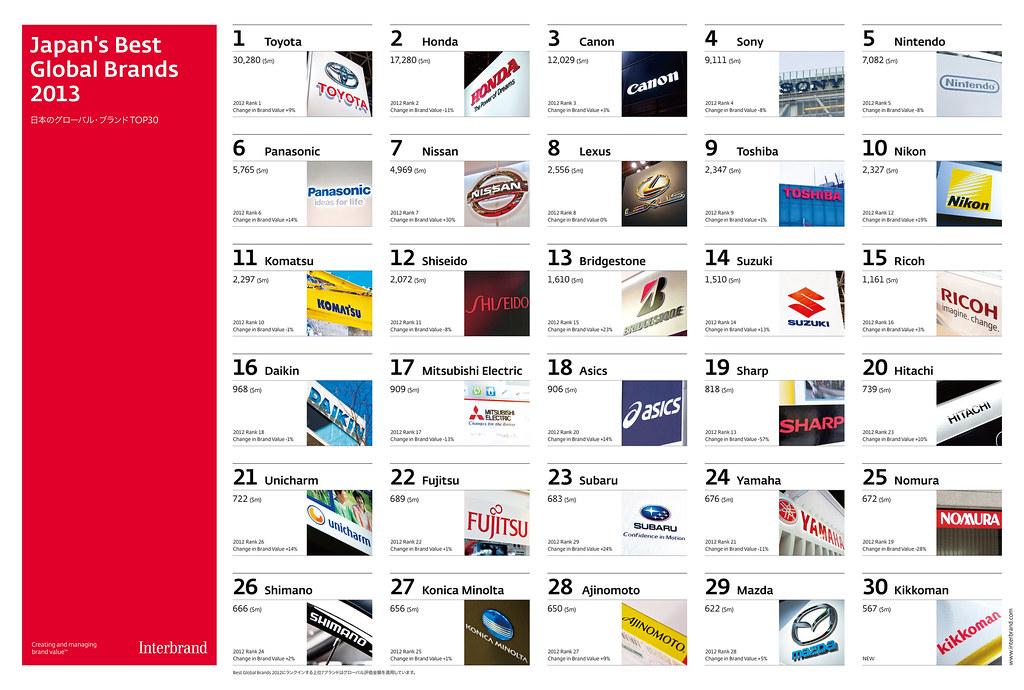 Japan's Best Global Brands 2013 Poster
