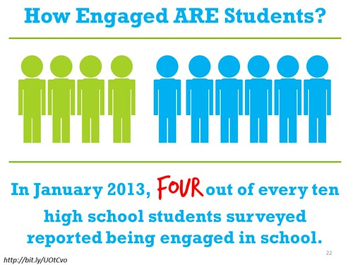 Slide_HowEngagedAREStudents | by William M Ferriter