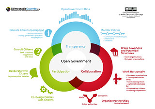 OpenGov Diagram En | by Armel Le Coz