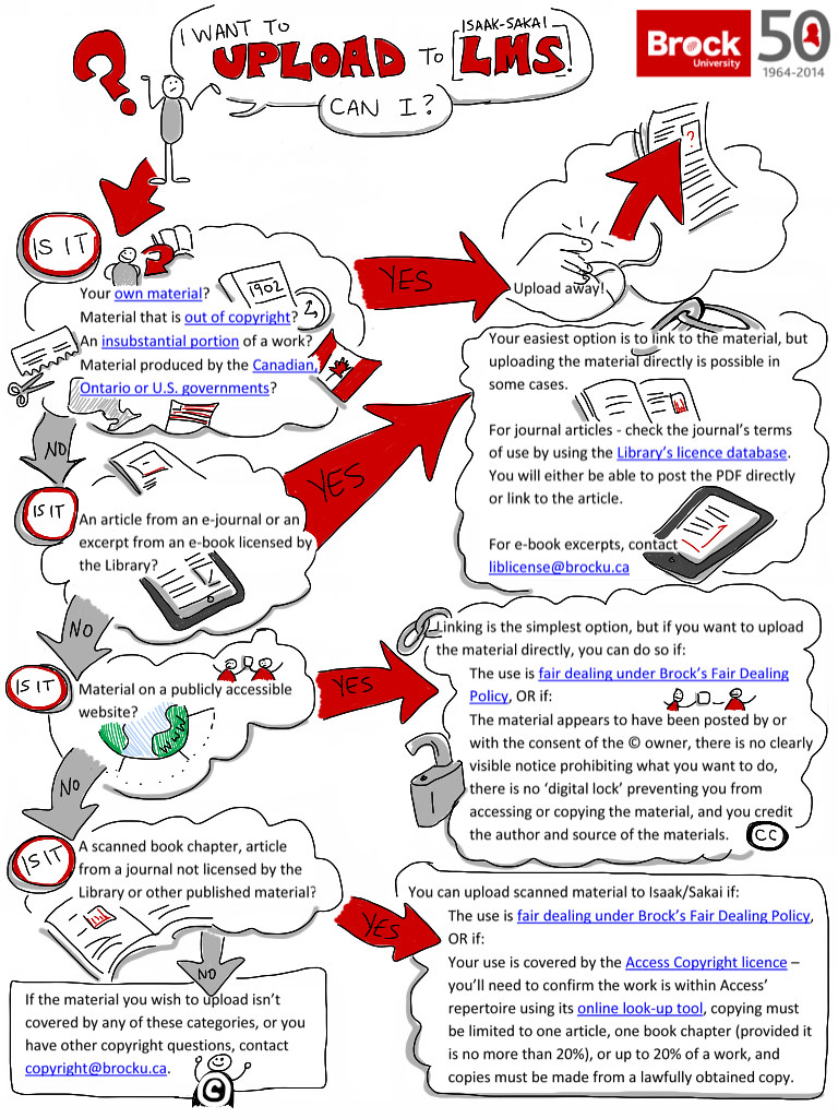 Flow Chart Parts: Can I upload copyright flowchart | Doodled on original flou2026 | Flickr,Chart