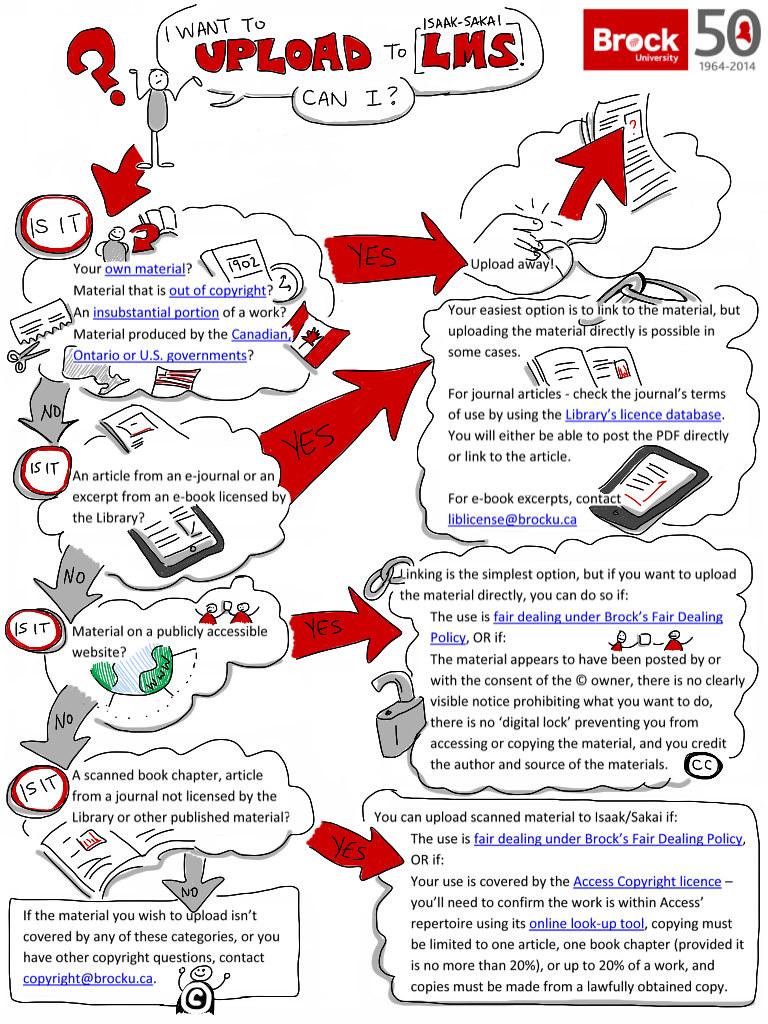 Ca Flow Chart: Can I upload copyright flowchart | Doodled on original flou2026 | Flickr,Chart