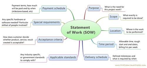 work statment