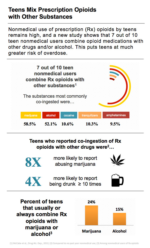 Alcohol Conversion Chart: Teens Mix Prescription Opioids with Other Substances | Flickr,Chart
