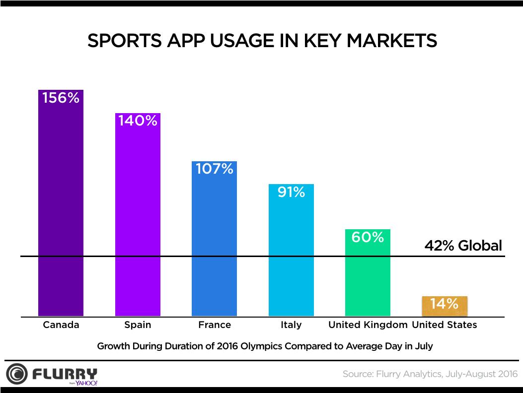 Sports App Usage Olympics