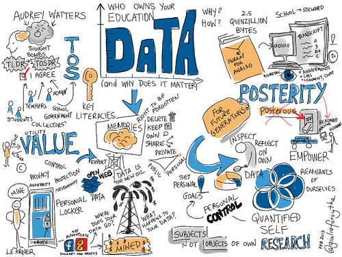 #etmooc @audreywatters asks 'Who Owns Your Education Data (and Why Does It Matter?)' | by giulia.forsythe