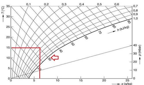 relatieve temperatuur en luchtvochtigheid  het mollier diagram