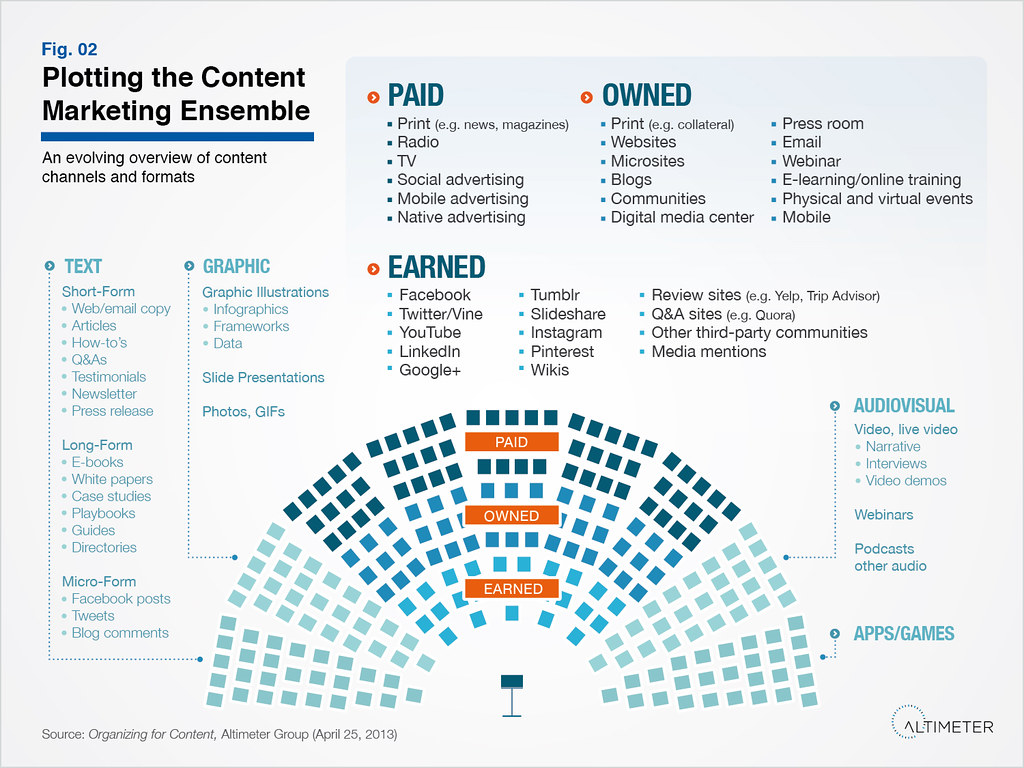 marketing strategy examples pdf Plotting the Content Marketing Ensemble | An evolving overvi… | Flickr