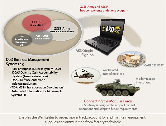 Global Combat Support System Army Global Combat Support