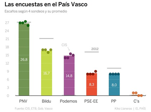 Predicción electoral 25S Euskadi 2016