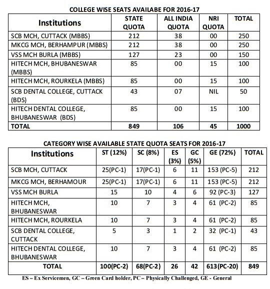 OJEE MBBS and BDS Seat Matrix
