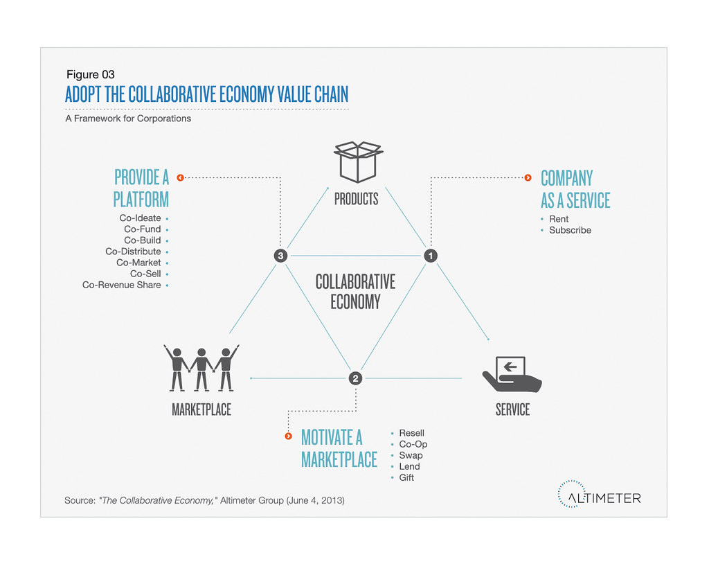 As Services Products : Adopt the collaborative economy value chain a framework