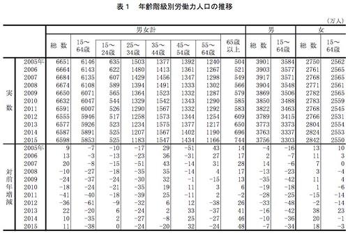 年齢階級別労働力人口の推移
