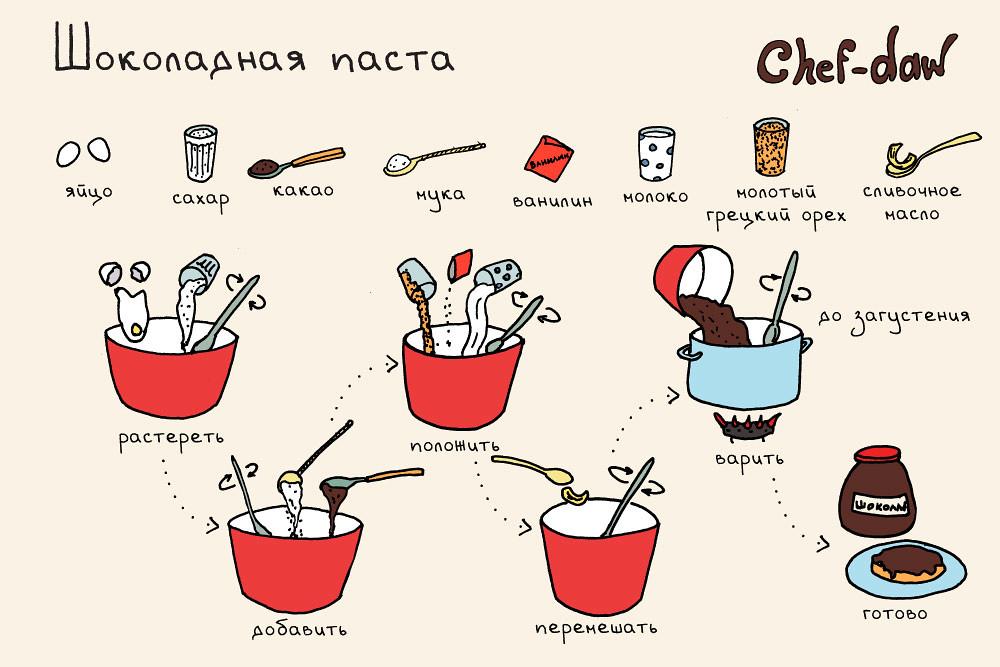 Рецепты вкусняшек