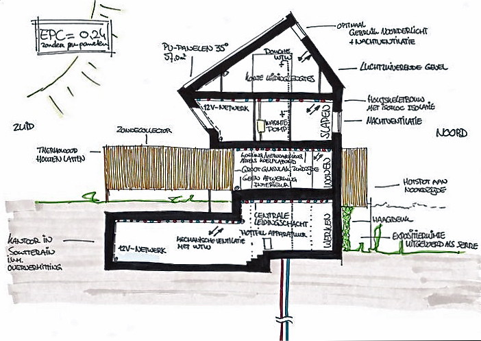 Zero Energy House Zero Energy Building Heerlen The