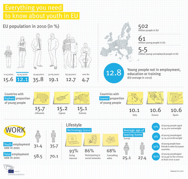 The Youth in the EU