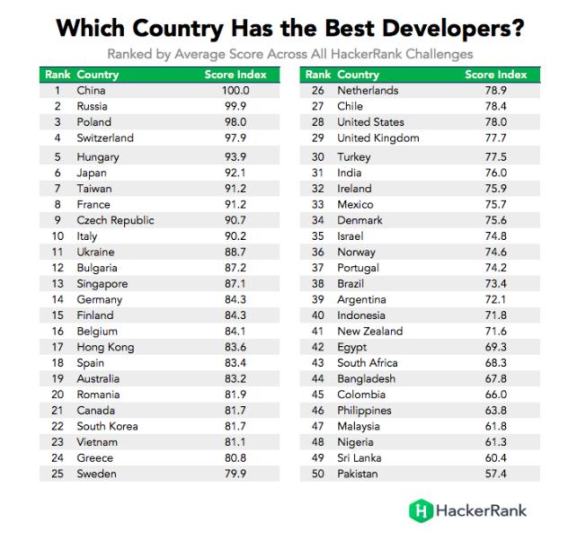 Melyik országnak vannak a legjobb fejlesztői?