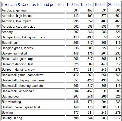 Calories Burned During Exercise By Nutristrategy Alphabe