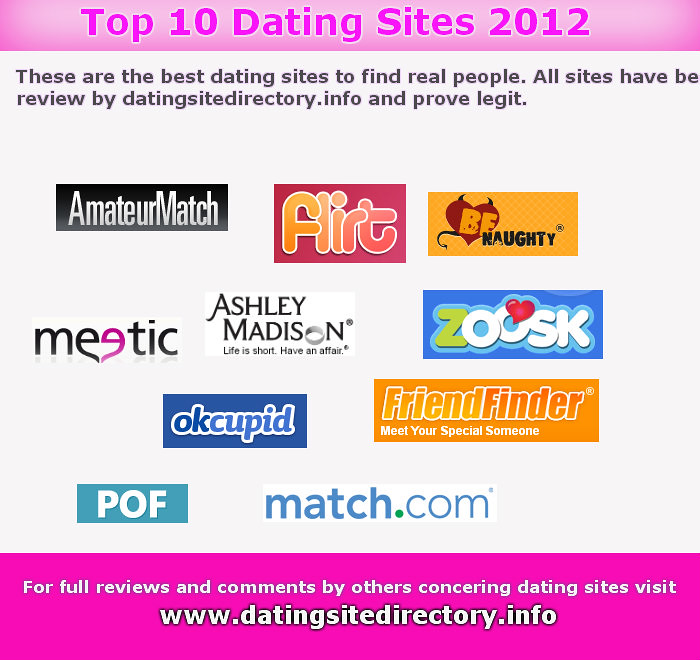 List of online dating