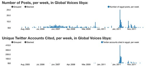 Post and Twitter Citation Volume, Global Voices Libya, up to August 2012 | by natematias
