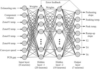 Neural networks, multiple outputs | by cesarharada.com