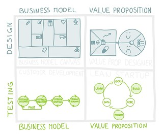 Design, Test, and Build Business Models & Value Propositions | by Alex Osterwalder