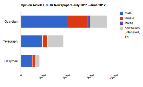 Opinion Articles in 3 UK Newspapers by gender, July 2011 - June 2012 | by natematias