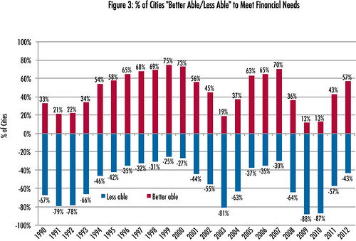 "% of Cities ""Better Able/Less Able"" to Meet Financial Needs 