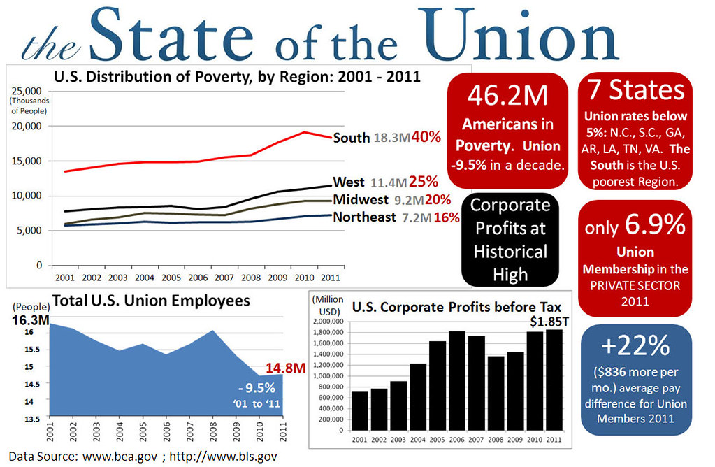 Unemployment Pay Chart: State of the Union Infographic | Cory M. Grenier | Flickr,Chart