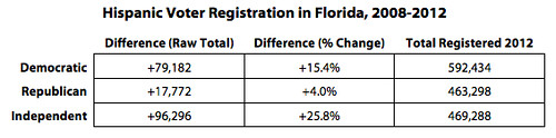 Hispanic Voter Registration in Florida, 2008-2012 | by Third Way