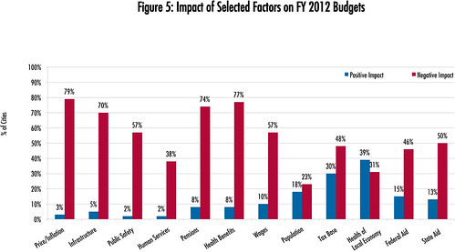 Impact of Selected Factors on FY 2012 Budgets | by National League of Cities (NLC)
