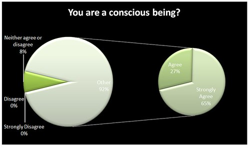 You are a conscious being? | by Kay Johns