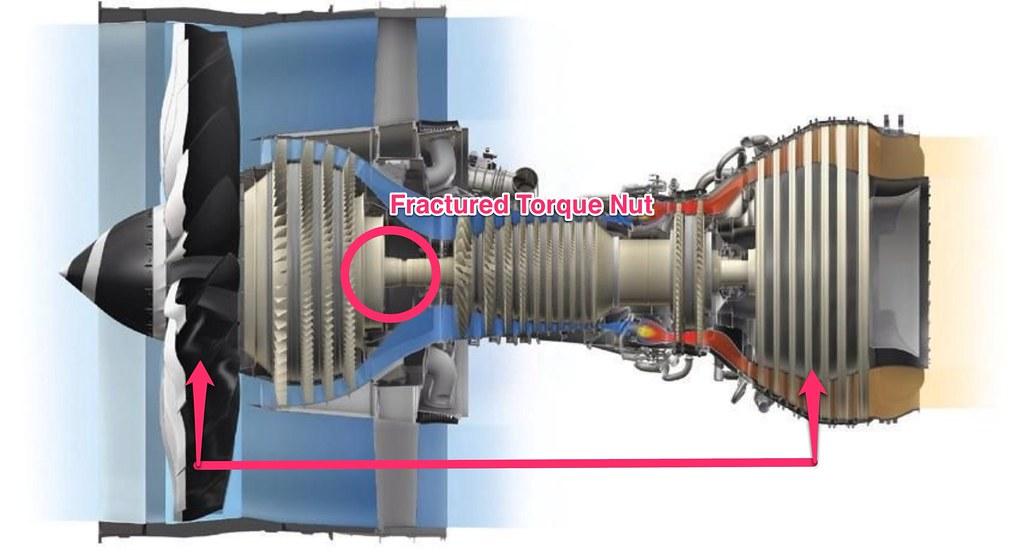 General Electric Genx 1b Engine Failure According To The