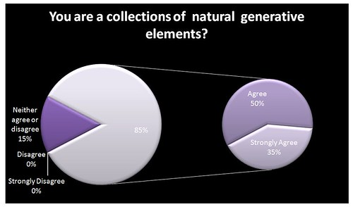 You are a collection of natural generative elements? | by Kay Johns