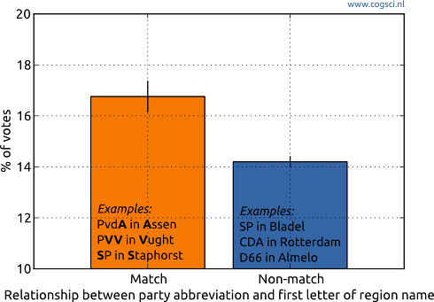 Name letter effect in elections | Cogsci.nl Cognitive science and