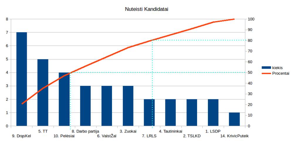 Pareto grafikas pagal kurį aiškiai matosi kur didžiausia koncentracija teistųjų.