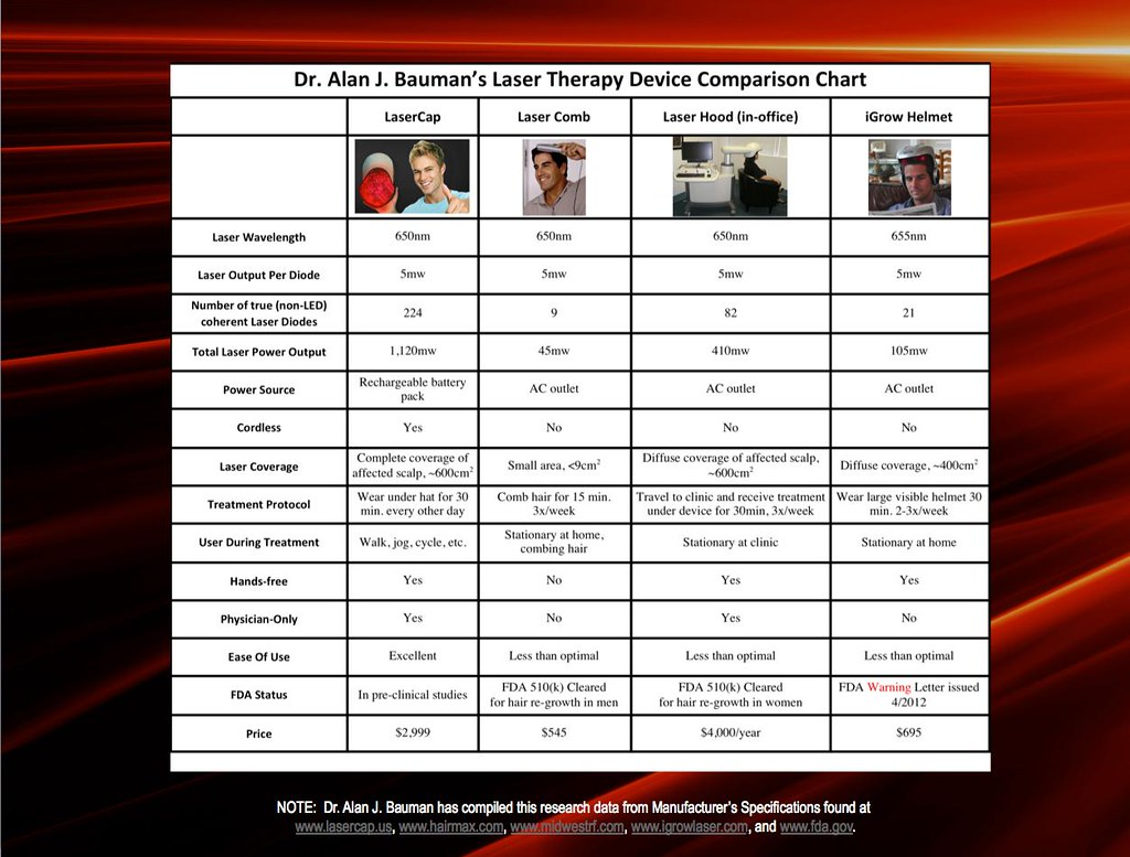 Low Level Laser Therapy Device Comparison Chart Which