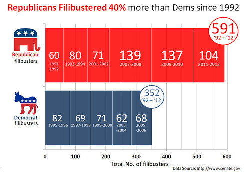Congressional Filibuster Record by Party 1992 - 2011 | by Cory M. Grenier