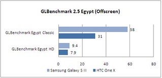 samsung_galaxy_s3_game_graph_glbenchmark_offscreen | by KompasTekno