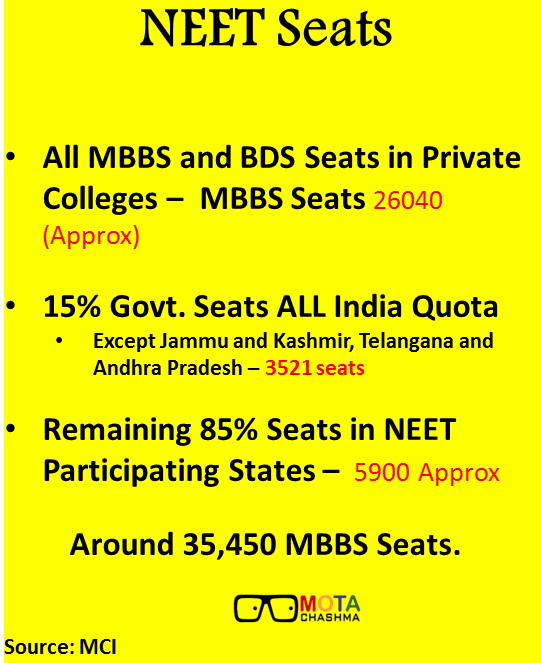 neet exam seats distribution matrix